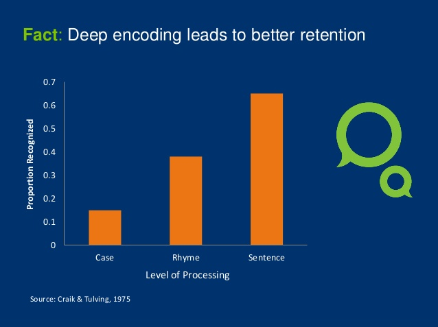 deep encoding leads to better learning