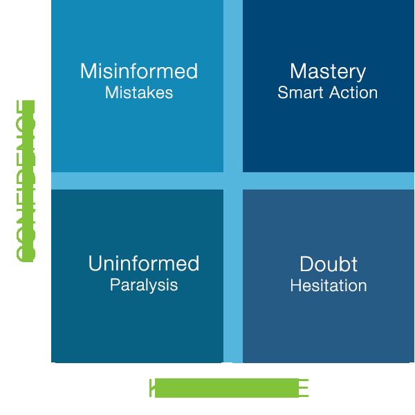 confidence based learning