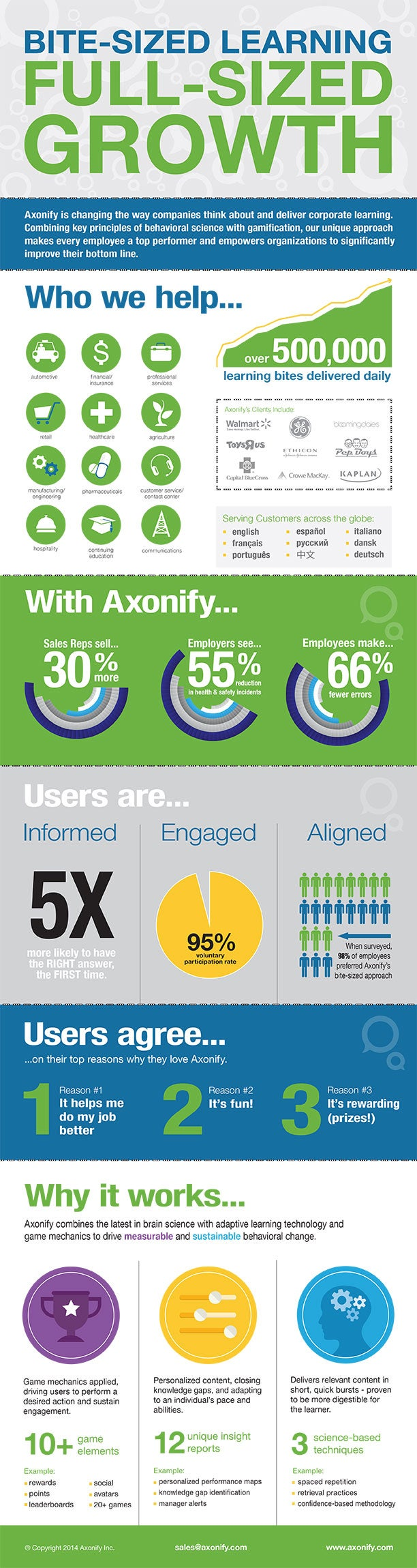 axonify-infographic-bite-sized-learning-2014