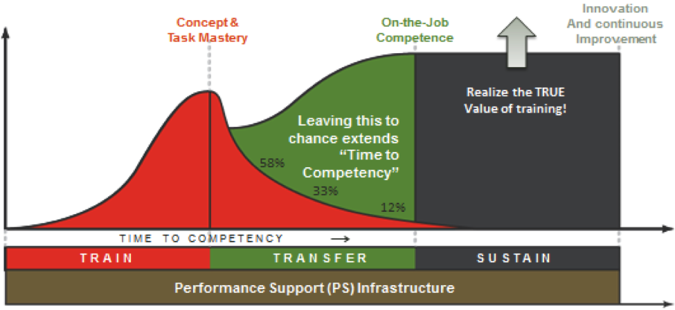 performance-support-infrastructure