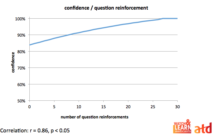 the impact of repetition on confidence
