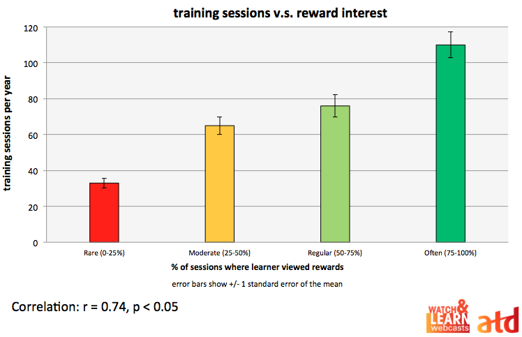 how rewards relate to participation