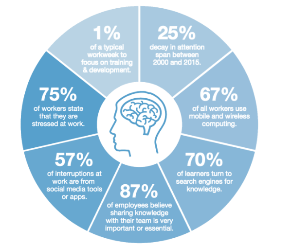 Characteristics of the modern learner