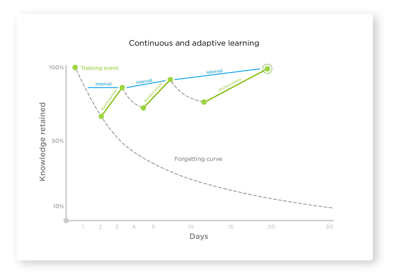 Metrics- Continuous and Adaptive Learning
