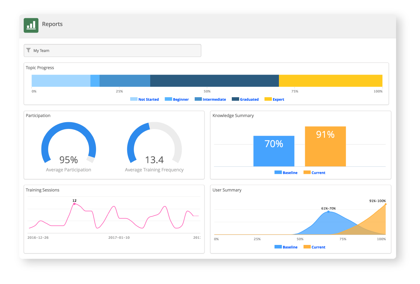 Microlearning Metrics and Results