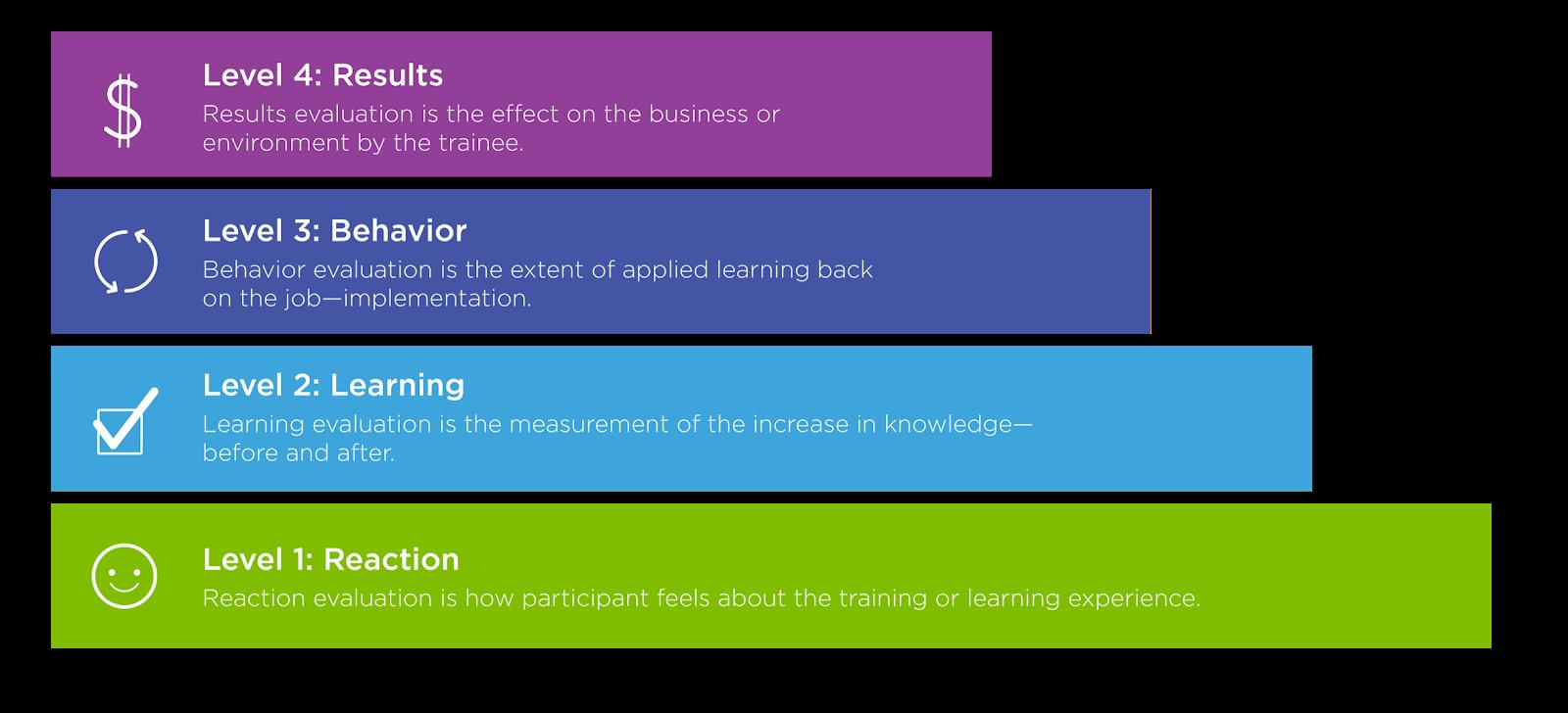 Diagram of the the Kirkpatrick Model of training