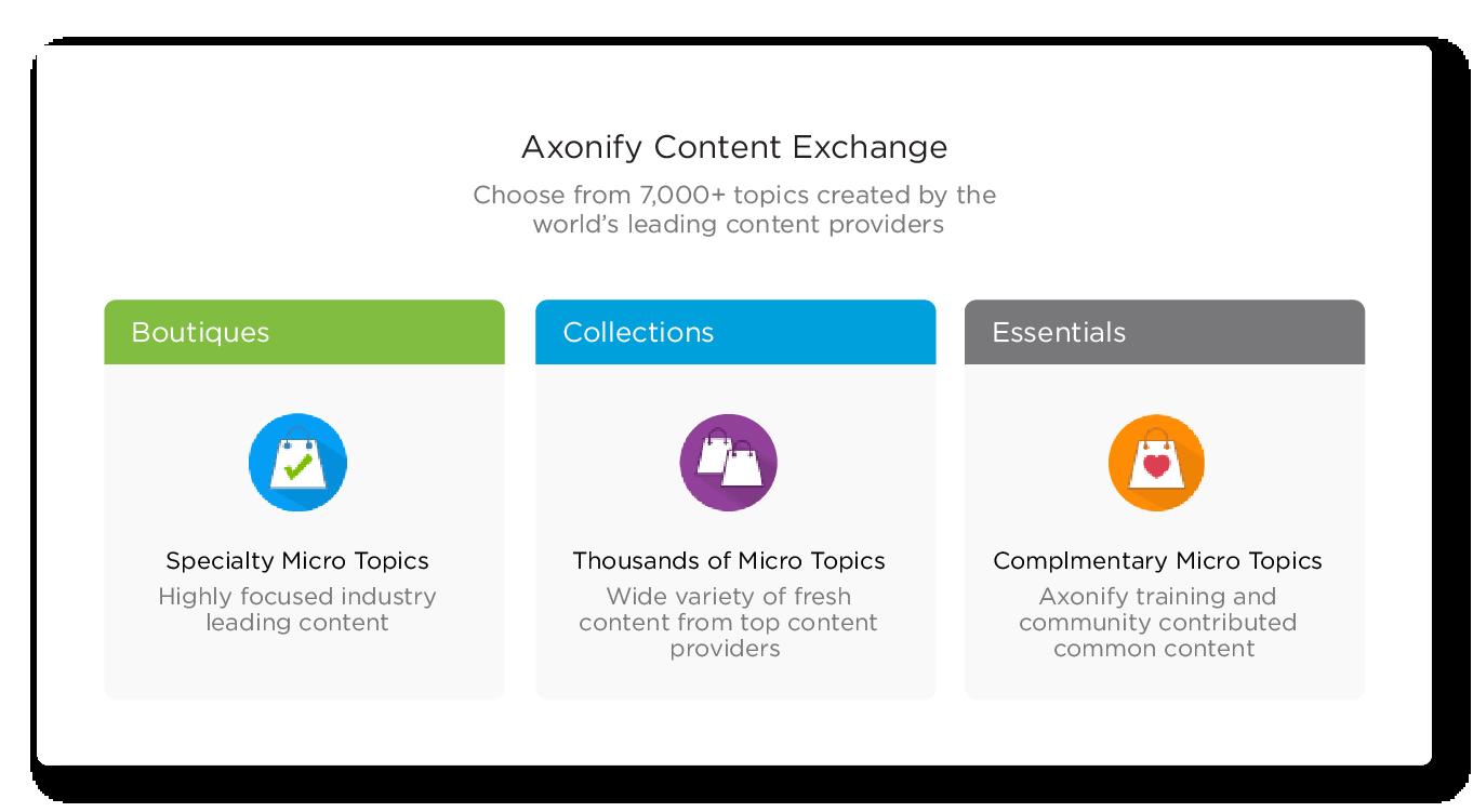 Axonify Content Exchange
