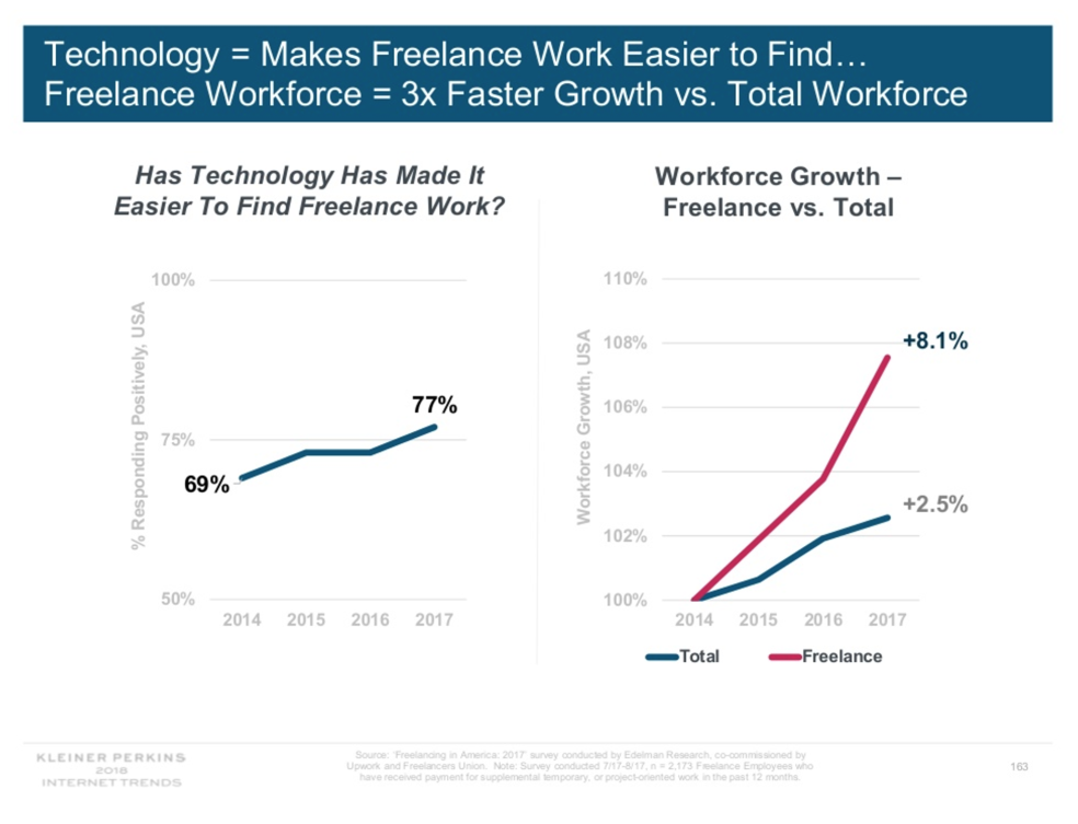 Diagram of freelance workforce growth since 2014. Source: Mary Meeker's 2018 Internet Trends Report