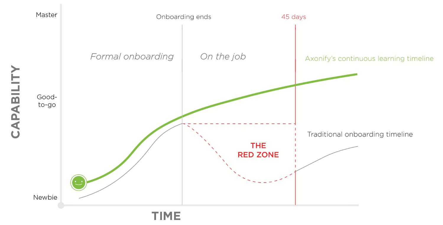 """The Axonified onboarding timeline eliminates """"The Red Zone"""""""
