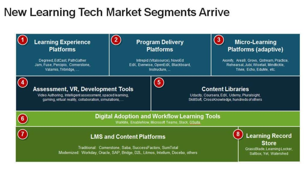 Diagram of the various learning technology market segments and vendors