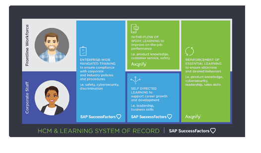 Axonify and SuccessFactors Combined for a Complete Learning Solution