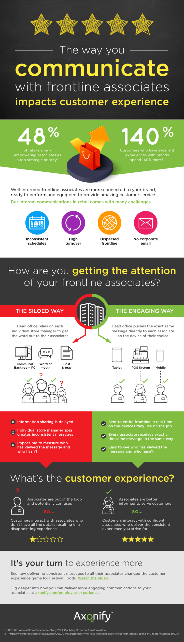 Infographic about internal communications in retail