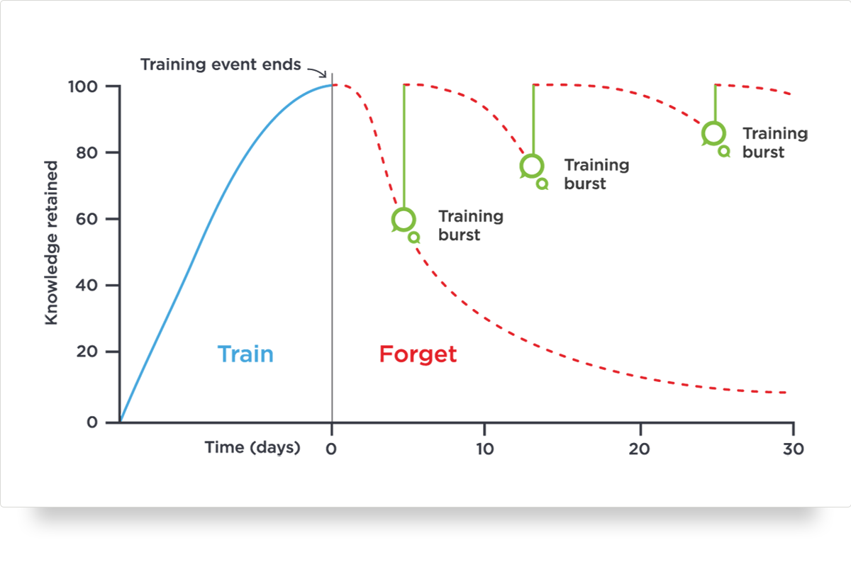 A diagram of the forgetting curve