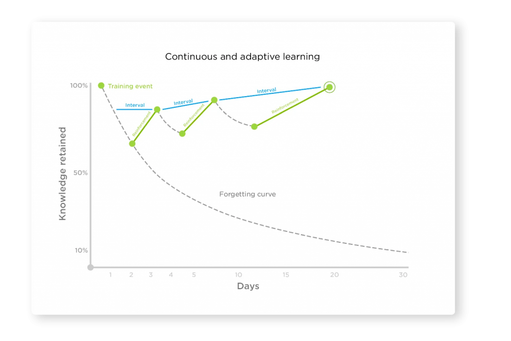 A diagram showing the forgetting curve